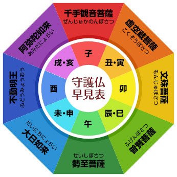 守護本尊の表
